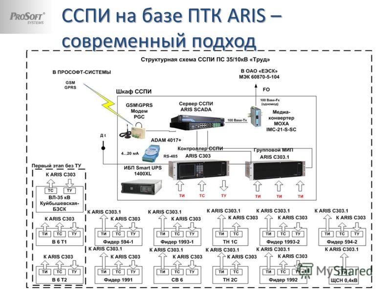 ССПИ на базе ПТК ARIS – современный подход