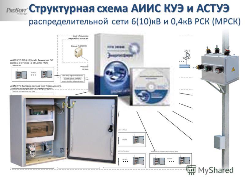 Структурная схема АИИС КУЭ и АСТУЭ распределительной сети 6(10)кВ и 0,4кВ РСК (МРСК)