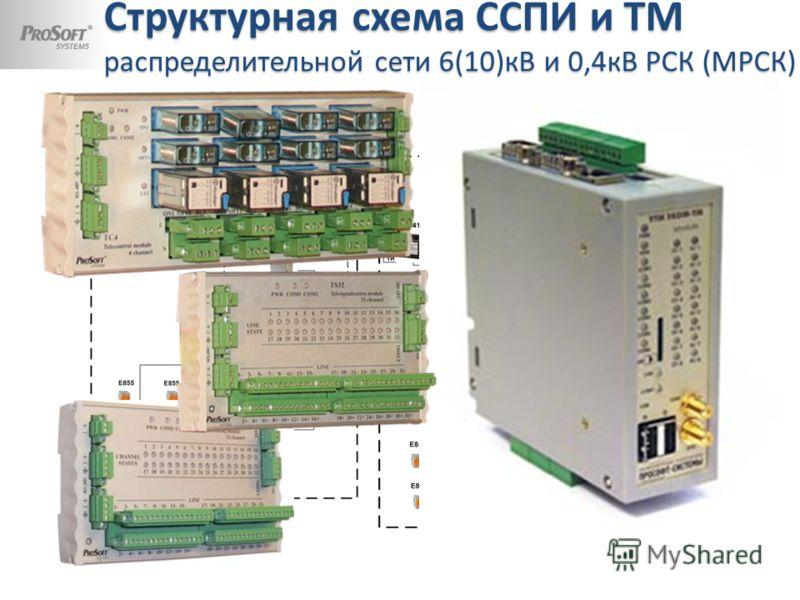 Структурная схема ССПИ и ТМ распределительной сети 6(10)кВ и 0,4кВ РСК (МРСК)