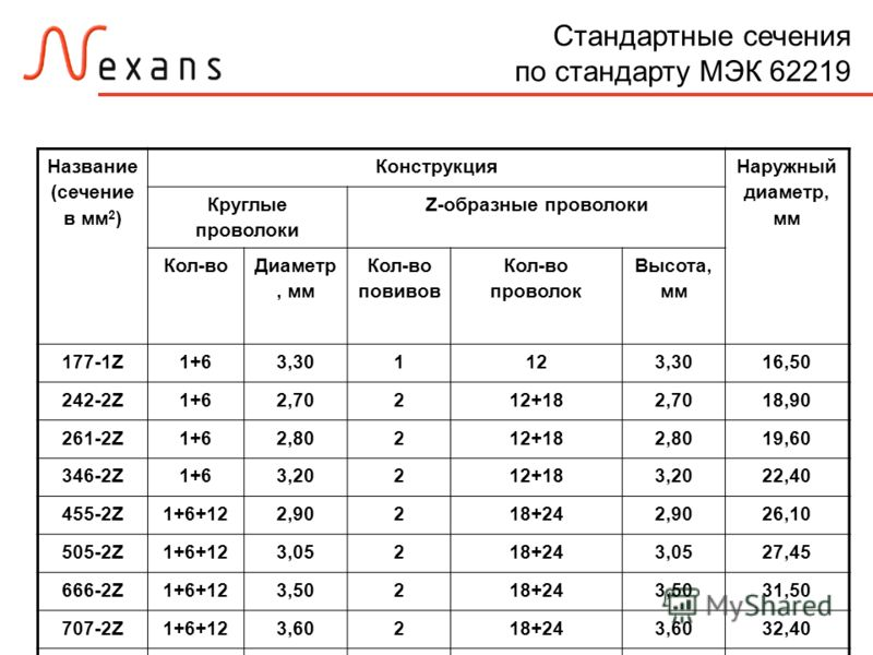 Стандартные сечения по стандарту МЭК 62219 Название (сечение в мм 2 ) Конструкция Наружный диаметр, мм Круглые проволоки Z-образные проволоки Кол-во Диаметр, мм Кол-во повивов Кол-во проволок Высота, мм 177-1Z1+63,301123,3016,50 242-2Z1+62,70212+182,