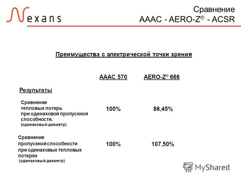 Сравнение AAAC - AERO-Z ® - ACSR AAAC 570AERO-Z ® 666 Результаты Сравнение тепловых потерь при одинаковой пропускной способности. (одинаковый диаметр) 100%86,45% Сравнение пропускной способности при одинаковых тепловых потерях (одинаковый диаметр) 10