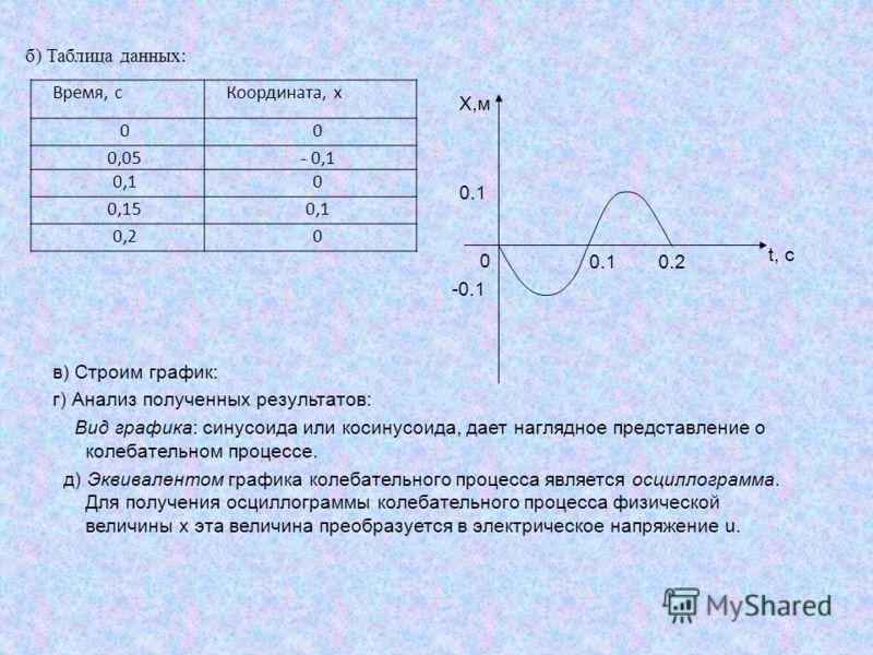 в) Строим график: г) Анализ полученных результатов: Вид графика: синусоида или косинусоида, дает наглядное представление о колебательном процессе. д) Эквивалентом графика колебательного процесса является осциллограмма. Для получения осциллограммы кол
