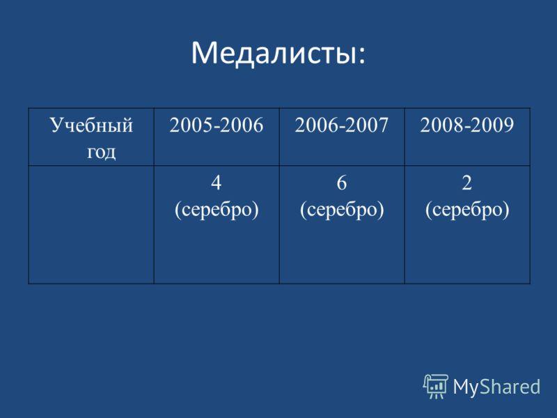Медалисты: Учебный год 2005-20062006-20072008-2009 4 (серебро) 6 (серебро) 2 (серебро)