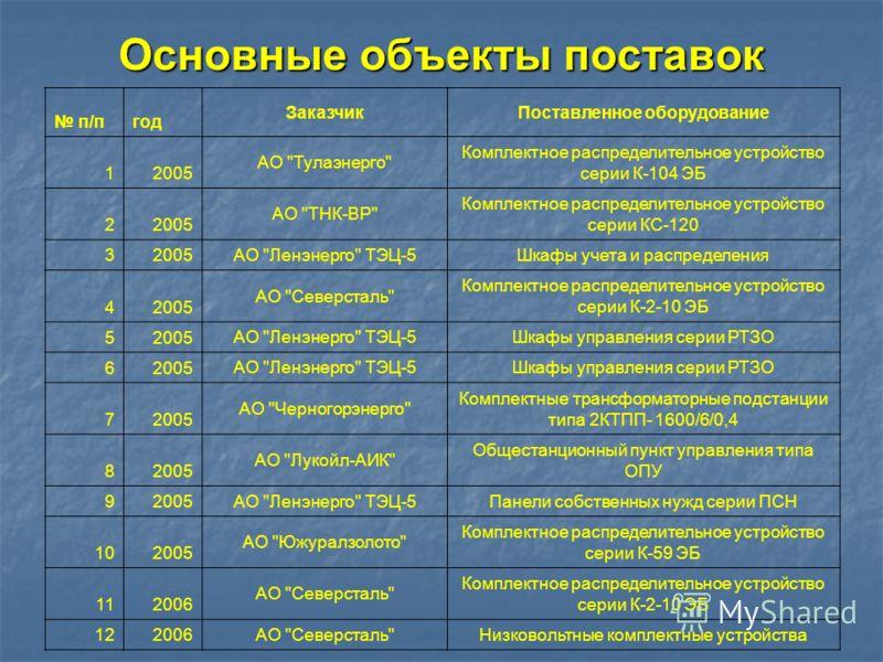Основные объекты поставок п/пгод ЗаказчикПоставленное оборудование 12005 АО