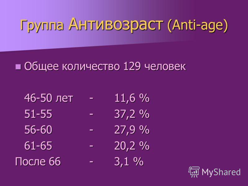 Группа Антивозраст (Anti-age) Общее количество 129 человек Общее количество 129 человек 46-50 лет -11,6 % 51-55-37,2 % 56-60-27,9 % 61-65-20,2 % После 66-3,1 %
