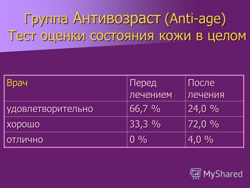 Группа Антивозраст (Anti-age) Тест оценки состояния кожи в целом Врач Перед лечением После лечения удовлетворительно 66,7 % 24,0 % хорошо 33,3 % 72,0 % отлично 0 % 4,0 %