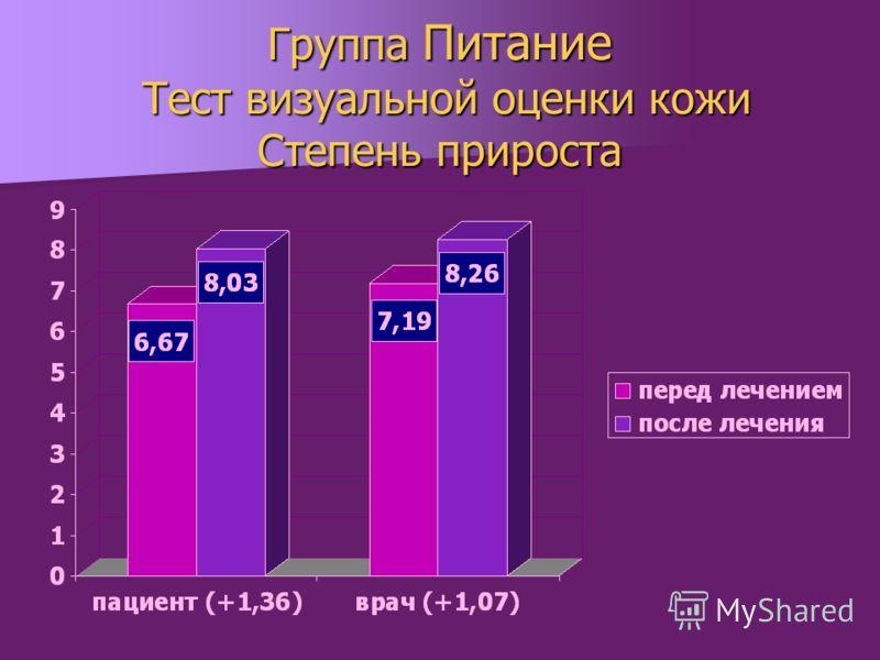 Группа Питание Тест визуальной оценки кожи Степень прироста