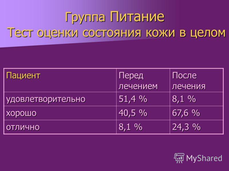 Группа Питание Тест оценки состояния кожи в целом Пациент Перед лечением После лечения удовлетворительно 51,4 % 8,1 % хорошо 40,5 % 67,6 % отлично 8,1 % 24,3 %