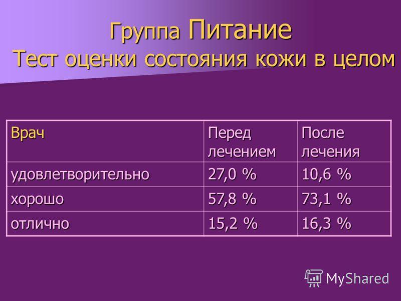 Группа Питание Тест оценки состояния кожи в целом Врач Перед лечением После лечения удовлетворительно 27,0 % 10,6 % хорошо 57,8 % 73,1 % отлично 15,2 % 16,3 %