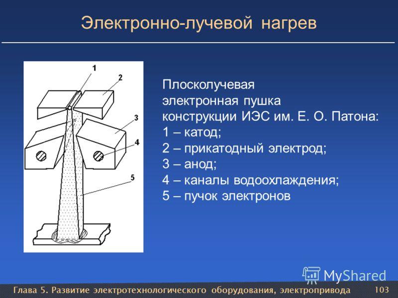 Глава 5. Развитие электротехнологического оборудования, электропривода 103 Электронно-лучевой нагрев Плосколучевая электронная пушка конструкции ИЭС им. Е. О. Патона: 1 – катод; 2 – прикатодный электрод; 3 – анод; 4 – каналы водоохлаждения; 5 – пучок
