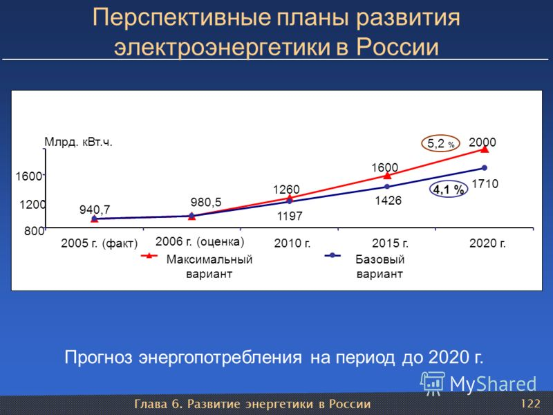 Глава 6. Развитие энергетики в России 122 Перспективные планы развития электроэнергетики в России Прогноз энергопотребления на период до 2020 г. 5,2 % 4,1 % 2000 1600 1260 1710 1426 1197 980,5 940,7 800 1200 1600 2005 г. (факт) 2006 г. (оценка) 2010