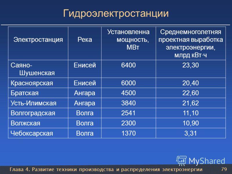 Глава 4. Развитие техники производства и распределения электроэнергии 79 Гидроэлектростанции ЭлектростанцияРека Установленна мощность, МВт Среднемноголетняя проектная выработка электроэнергии, млрд кВт·ч Саяно- Шушенская Енисей640023,30 КрасноярскаяЕ