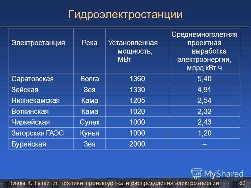 Глава 4. Развитие техники производства и распределения электроэнергии 80 Гидроэлектростанции ЭлектростанцияРекаУстановленная мощность, МВт Среднемноголетняя проектная выработка электроэнергии, млрд кВт·ч СаратовскаяВолга13605,40 ЗейскаяЗея13304,91 Ни