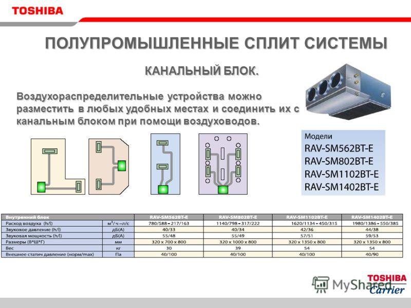 КАНАЛЬНЫЙ БЛОК. Воздухораспределительные устройства можно разместить в любых удобных местах и соединить их с канальным блоком при помощи воздуховодов.