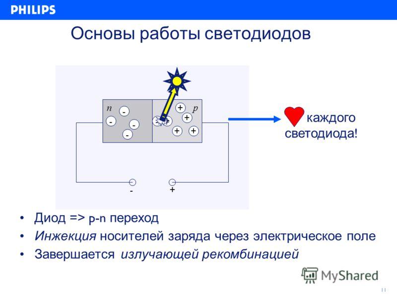 11 Основы работы светодиодов np -+ -+ - - - - + + ++ Диод => p-n переход Инжекция носителей заряда через электрическое поле Завершается излучающей рекомбинацией каждого светодиода !