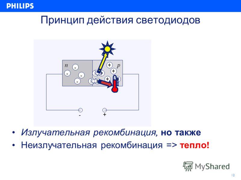 12 Принцип действия светодиодов np -+ -+ - - - - + + ++ Излучательная рекомбинация, но также Неизлучательная рекомбинация => тепло ! +-