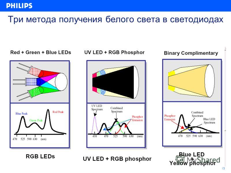 15 Три метода получения белого света в светодиодах