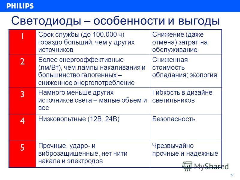 27 Светодиоды – особенности и выгоды 1 Срок службы (до 100.000 ч) гораздо больший, чем у других источников Снижение (даже отмена) затрат на обслуживание 2 Более энергоэффективные (лм/Вт), чем лампы накаливания и большинство галогенных – сниженное эне