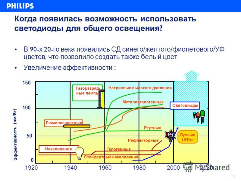 3 Когда появилась возможность использовать светодиоды для общего освещения ? В 90- х 20- го века появились СД синего / желтого / фиолетового / УФ цветов, что позволило создать также белый цвет Увеличение эффективности : Эффективность (лм/Вт) Газоразр