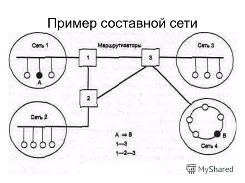 Пример составной сети
