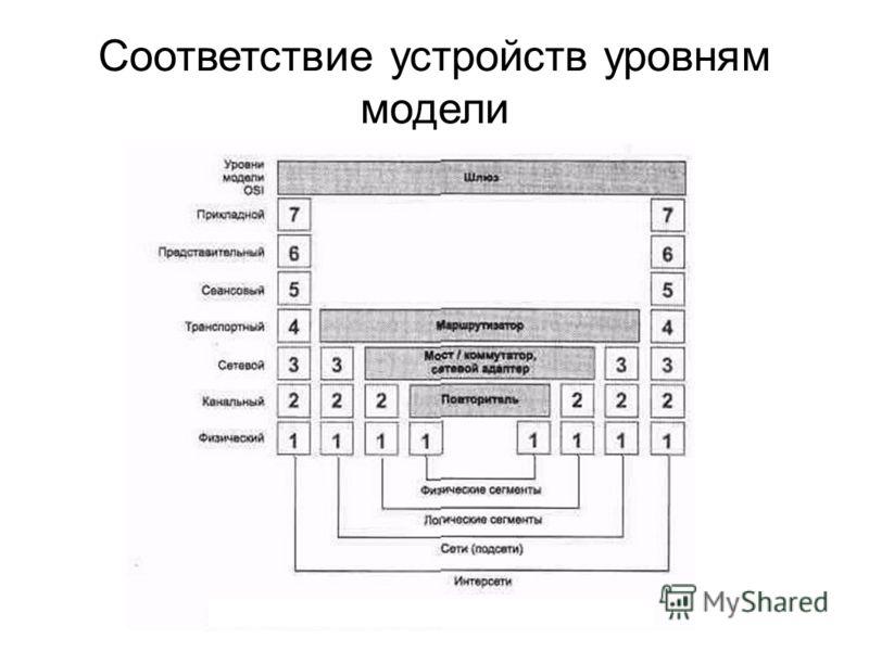Соответствие устройств уровням модели