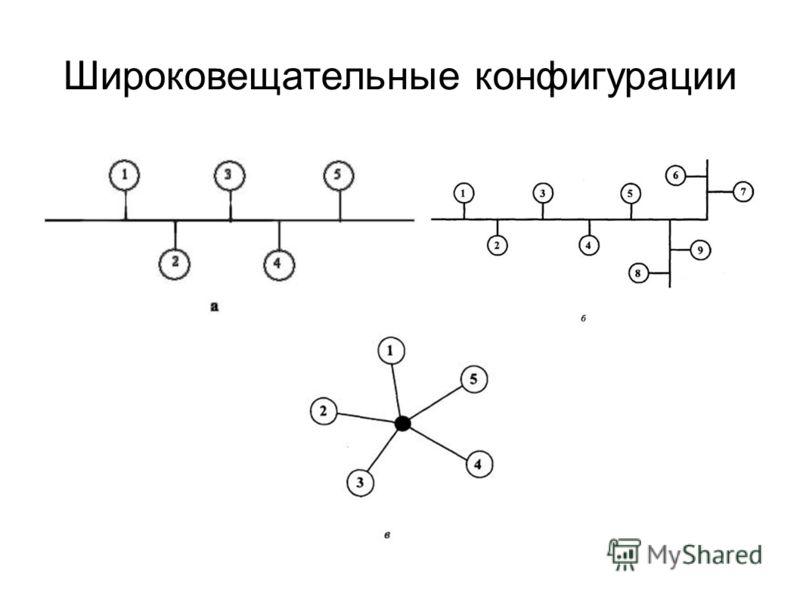 Широковещательные конфигурации