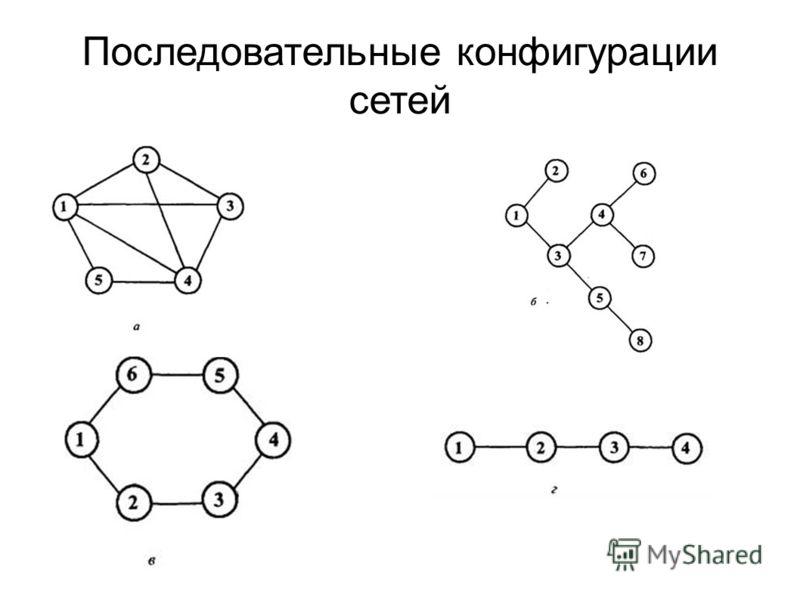 Последовательные конфигурации сетей