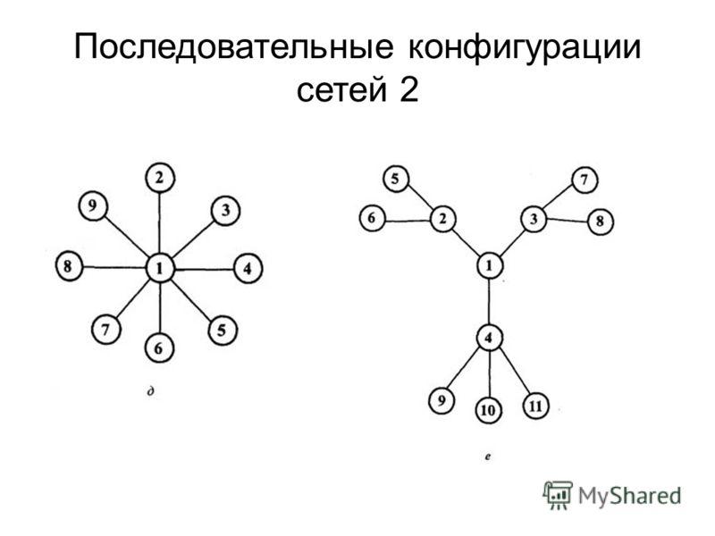 Последовательные конфигурации сетей 2