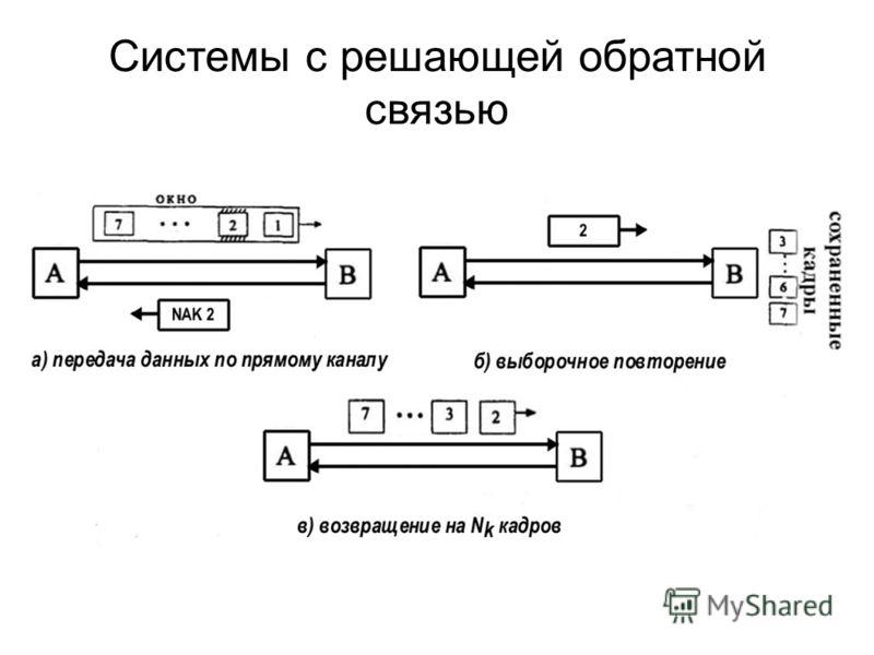 Системы с решающей обратной связью