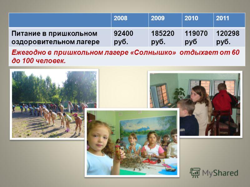 2008200920102011 Питание в пришкольном оздоровительном лагере 92400 руб. 185220 руб. 119070 руб 120298 руб. Ежегодно в пришкольном лагере «Солнышко» отдыхает от 60 до 100 человек.