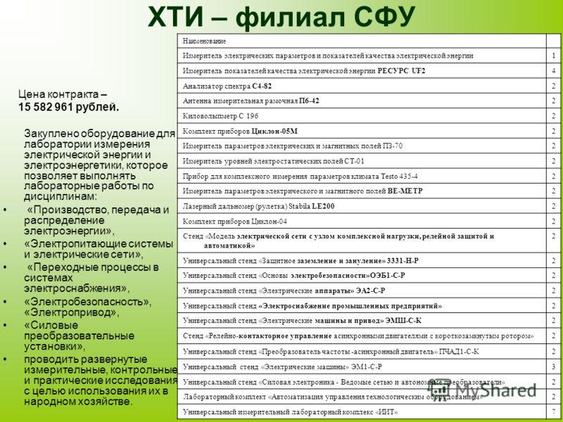 ХТИ – филиал СФУ Цена контракта – 15 582 961 рублей. Закуплено оборудование для лаборатории измерения электрической энергии и электроэнергетики, которое позволяет выполнять лабораторные работы по дисциплинам: «Производство, передача и распределение э