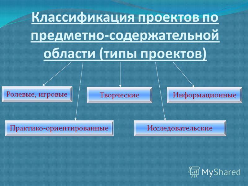 Классификация проектов по предметно-содержательной области (типы проектов) Исследовательские Творческие Ролевые, игровые Информационные Практико-ориентированные