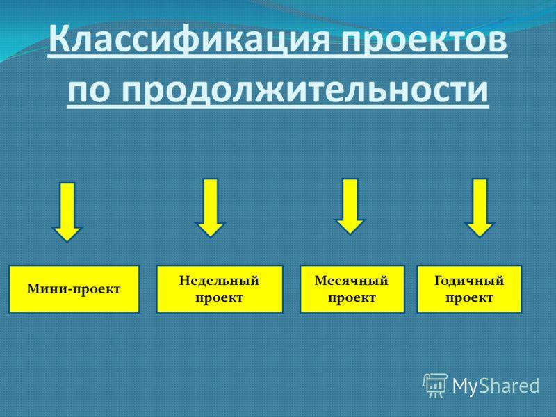 Классификация проектов по продолжительности Мини-проект Недельный проект Месячный проект Годичный проект
