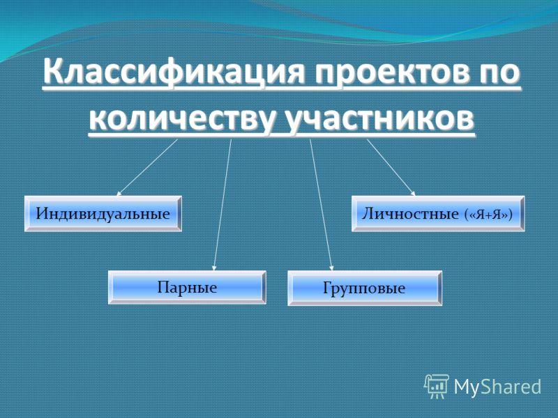 Классификация проектов по количеству участников Групповые ИндивидуальныеЛичностные («Я+Я») Парные