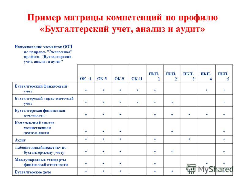 Пример матрицы компетенций по профилю «Бухгалтерский учет, анализ и аудит» Наименование элементов ООП по направл.