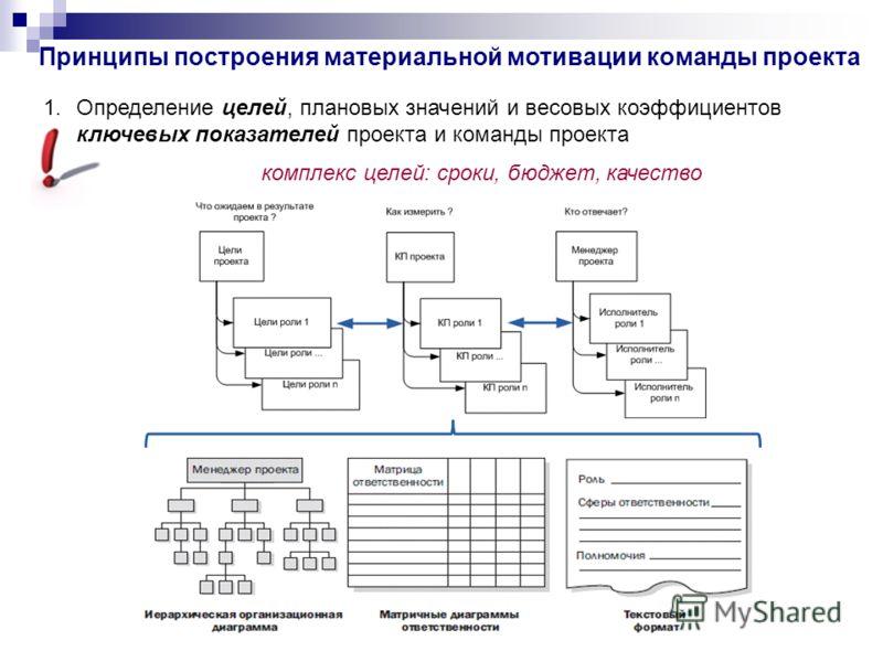 Принципы построения материальной мотивации команды проекта 1.Определение целей, плановых значений и весовых коэффициентов ключевых показателей проекта и команды проекта комплекс целей: сроки, бюджет, качество