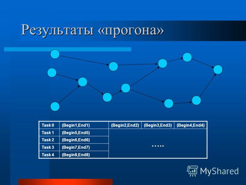Результаты «прогона» Task 0(Begin1,End1)(Begin2,End2)(Begin3,End3)(Begin4,End4) Task 1(Begin5,End5) ….. Task 2(Begin6,End6) Task 3(Begin7,End7) Task 4(Begin8,End8)