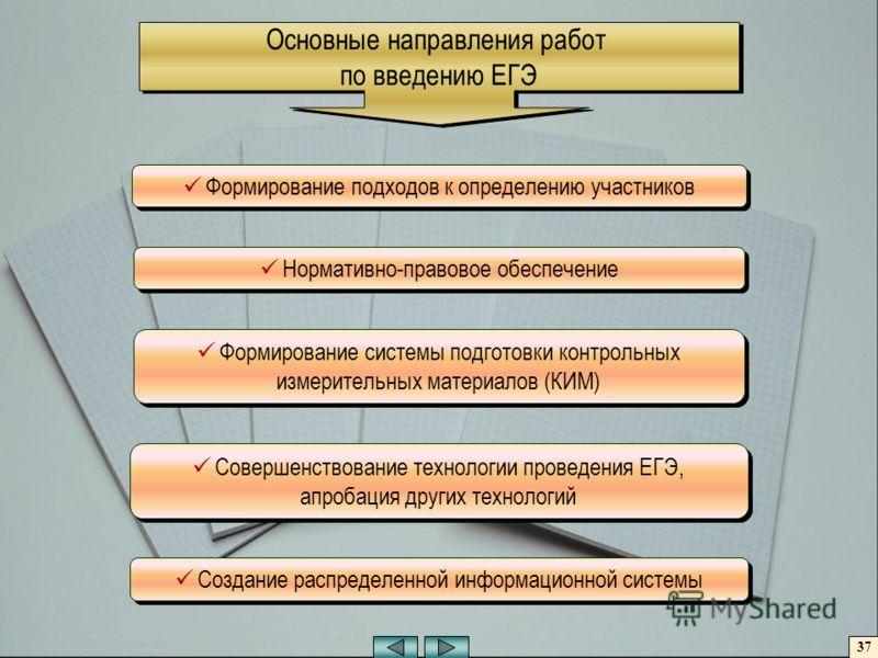 Основные направления работ по введению ЕГЭ Основные направления работ по введению ЕГЭ Формирование подходов к определению участников Нормативно-правовое обеспечение Формирование системы подготовки контрольных измерительных материалов (КИМ) Совершенст