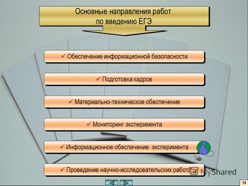 Обеспечение информационной безопасности Подготовка кадров Материально-техническое обеспечение Мониторинг эксперимента Информационное обеспечение эксперимента Проведение научно-исследовательских работ Основные направления работ по введению ЕГЭ Основны