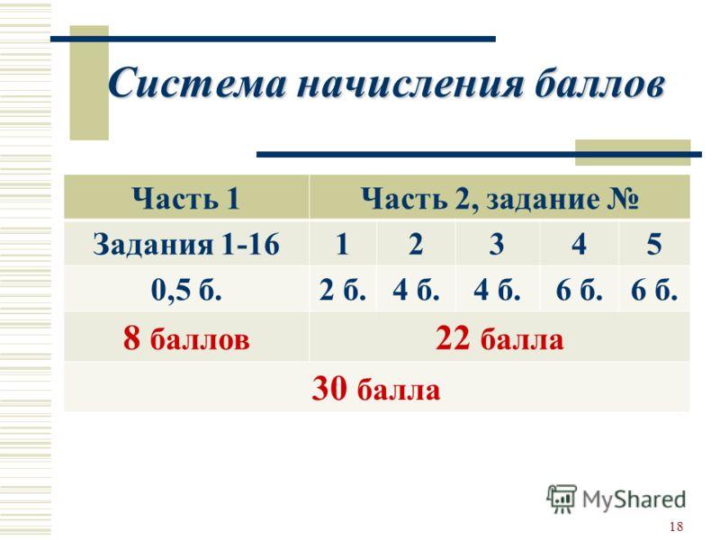 Система начисления баллов 18 Часть 1Часть 2, задание Задания 1-1612345 0,5 б.2 б.4 б. 6 б. 8 баллов 22 балла 30 балла