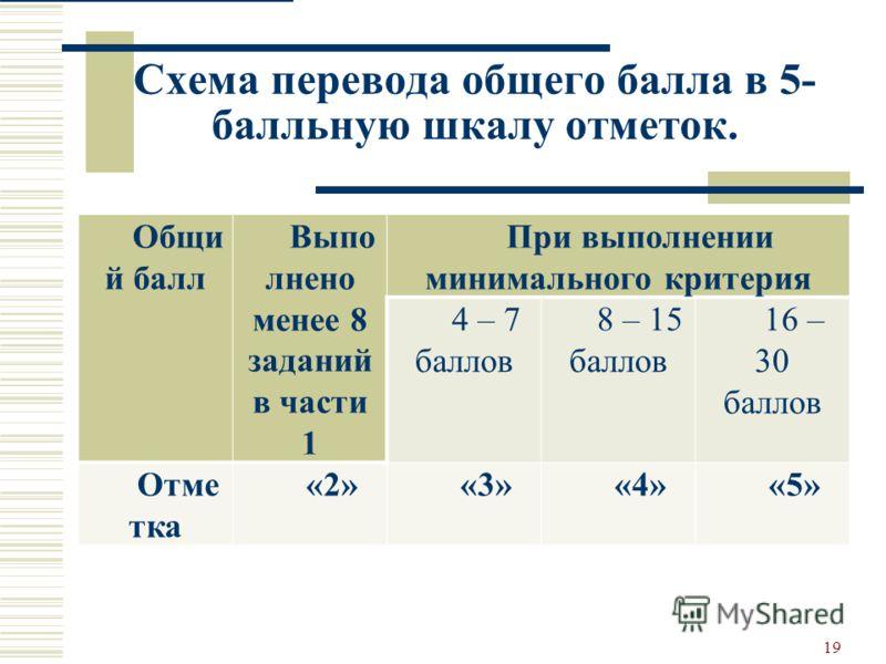 Схема перевода общего балла в 5- балльную шкалу отметок. 19 Общи й балл Выпо лнено менее 8 заданий в части 1 При выполнении минимального критерия 4 – 7 баллов 8 – 15 баллов 16 – 30 баллов Отме тка «2»«3»«4»«5»