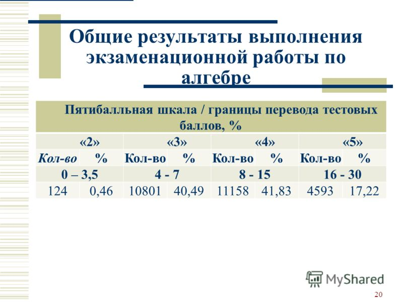 Общие результаты выполнения экзаменационной работы по алгебре 20 Пятибалльная шкала / границы перевода тестовых баллов, % «2»«3»«4»«5» Кол-во% % % % 0 – 3,54 - 78 - 1516 - 30 1240,461080140,491115841,83459317,22