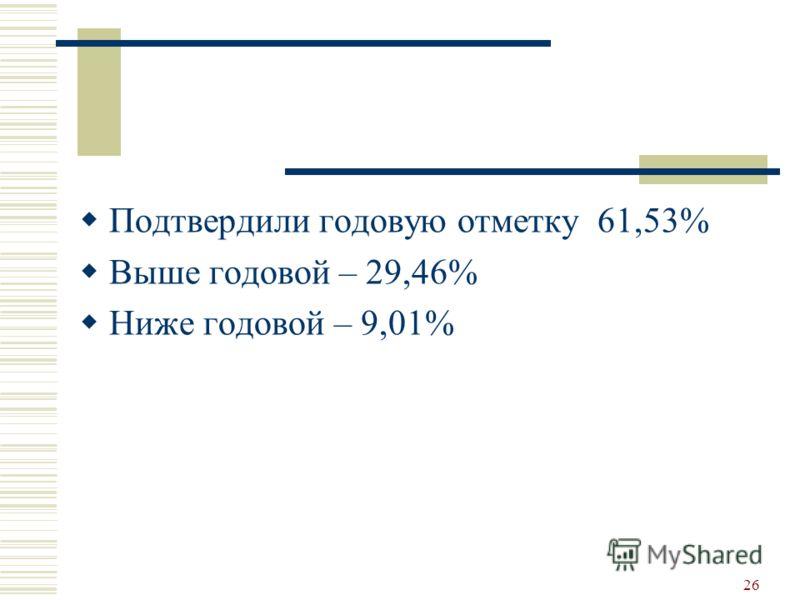 Подтвердили годовую отметку 61,53% Выше годовой – 29,46% Ниже годовой – 9,01% 26
