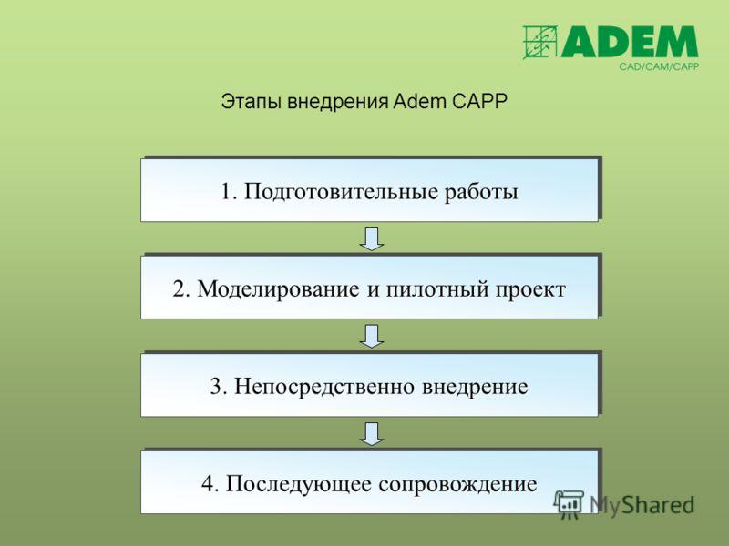 Этапы внедрения Adem CAPP 1. Подготовительные работы 2. Моделирование и пилотный проект 3. Непосредственно внедрение 4. Последующее сопровождение