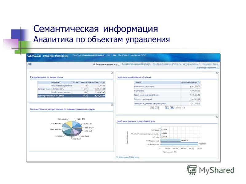 Семантическая информация Аналитика по объектам управления