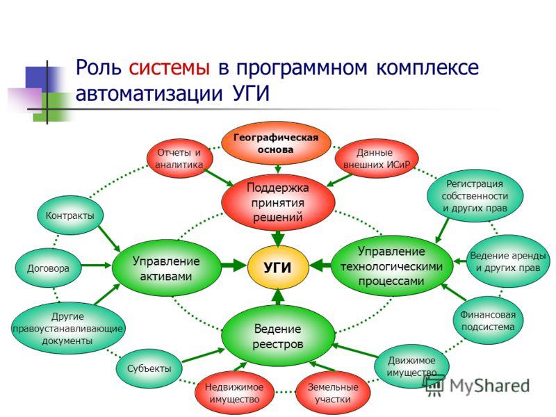 Роль системы в программном комплексе автоматизации УГИ УГИ Управление активами Управление технологическими процессами Ведение реестров Поддержка принятия решений Контракты Договора Другие правоустанавливающие документы Недвижимое имущество Земельные