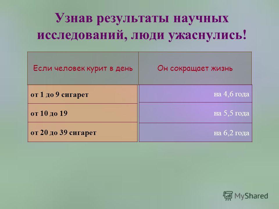 Узнав результаты научных исследований, люди ужаснулись! от 1 до 9 сигарет от 10 до 19 от 20 до 39 сигарет Если человек курит в деньОн сокращает жизнь на 4,6 года на 5,5 года на 6,2 года