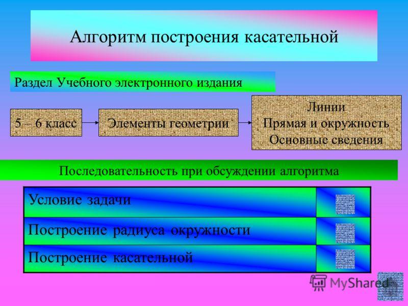 Алгоритм построения касательной 5 – 6 классЭлементы геометрии Линии Прямая и окружность Основные сведения Раздел Учебного электронного издания Последовательность при обсуждении алгоритма Условие задачи Построение радиуса окружности Построение касател
