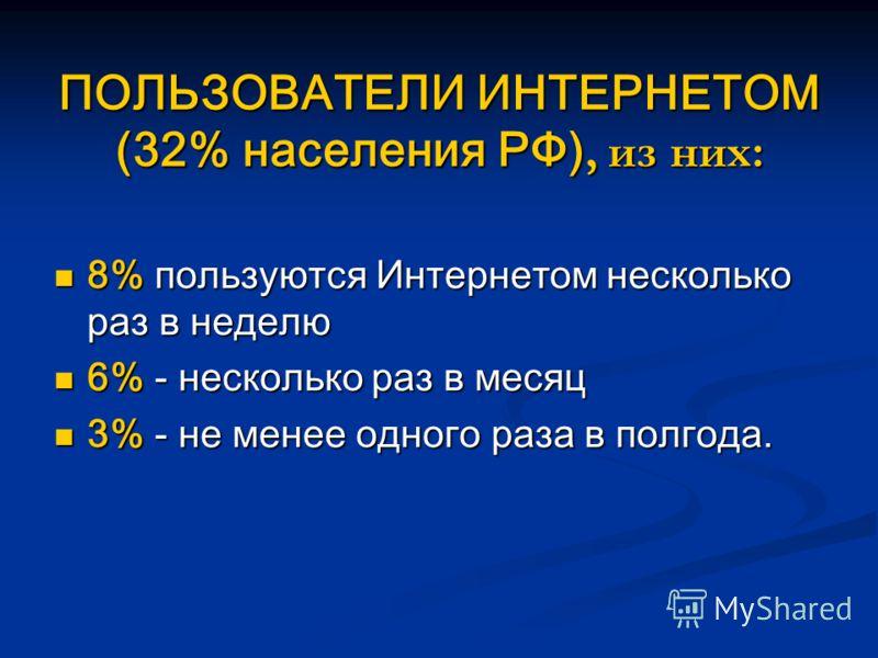 ПОЛЬЗОВАТЕЛИ ИНТЕРНЕТОМ (32% населения РФ), из них: 8% пользуются Интернетом несколько раз в неделю 8% пользуются Интернетом несколько раз в неделю 6% - несколько раз в месяц 6% - несколько раз в месяц 3% - не менее одного раза в полгода. 3% - не мен