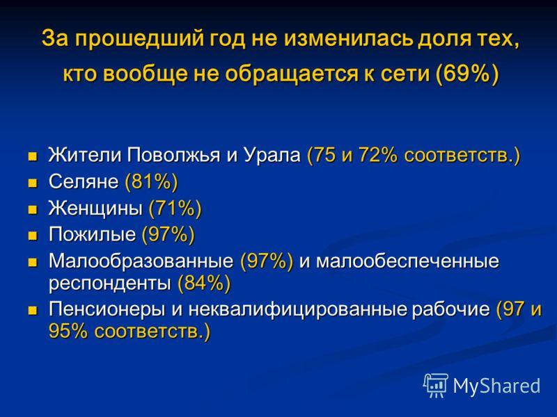 За прошедший год не изменилась доля тех, кто вообще не обращается к сети (69%) Жители Поволжья и Урала (75 и 72% соответств.) Жители Поволжья и Урала (75 и 72% соответств.) Селяне (81%) Селяне (81%) Женщины (71%) Женщины (71%) Пожилые (97%) Пожилые (